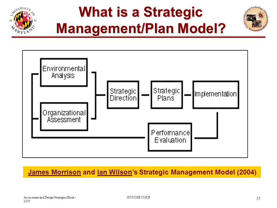 What is a Strategic Management/Plan Model