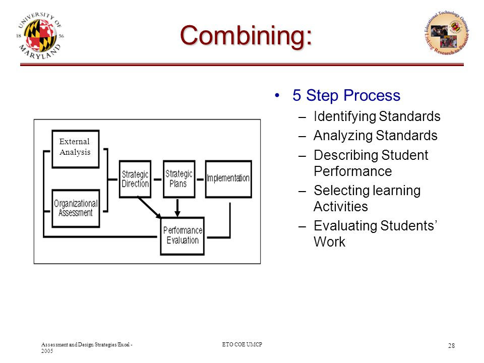 Combining: 5 Step Process Identifying Standards Analyzing Standards