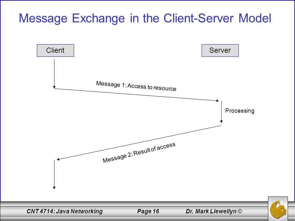 Message Exchange in the Client-Server Model
