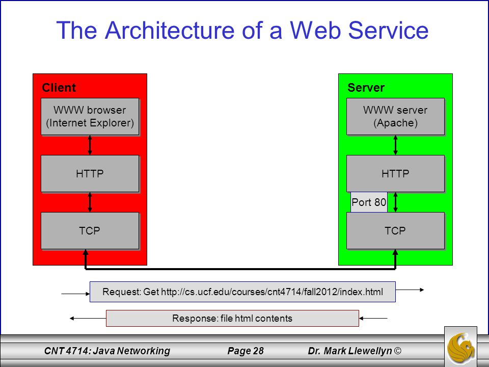 The Architecture of a Web Service