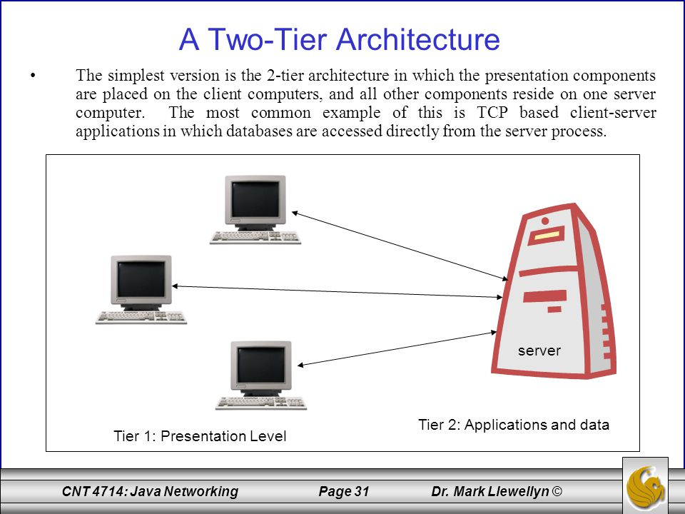 Cnt 4714 enterprise computing fall ppt download for Architecture 2 tiers