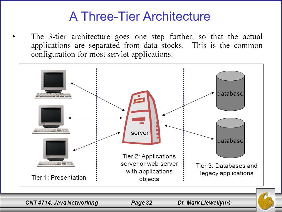 A Three-Tier Architecture