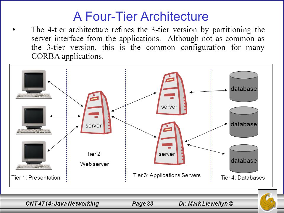 A Four-Tier Architecture