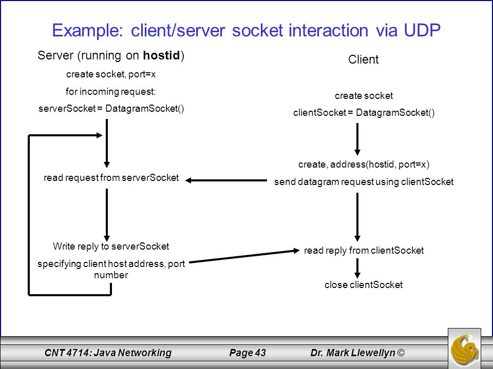 Example: client/server socket interaction via UDP