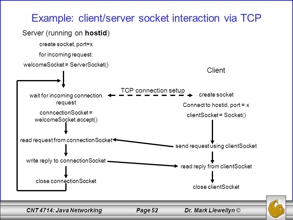 Example: client/server socket interaction via TCP