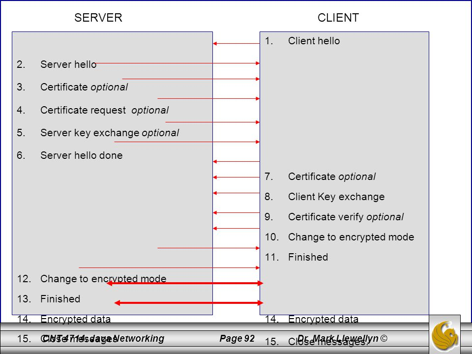 SERVER CLIENT Client hello Server hello Certificate optional