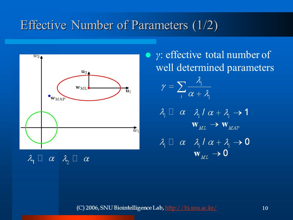 Effective Number of Parameters (1/2)