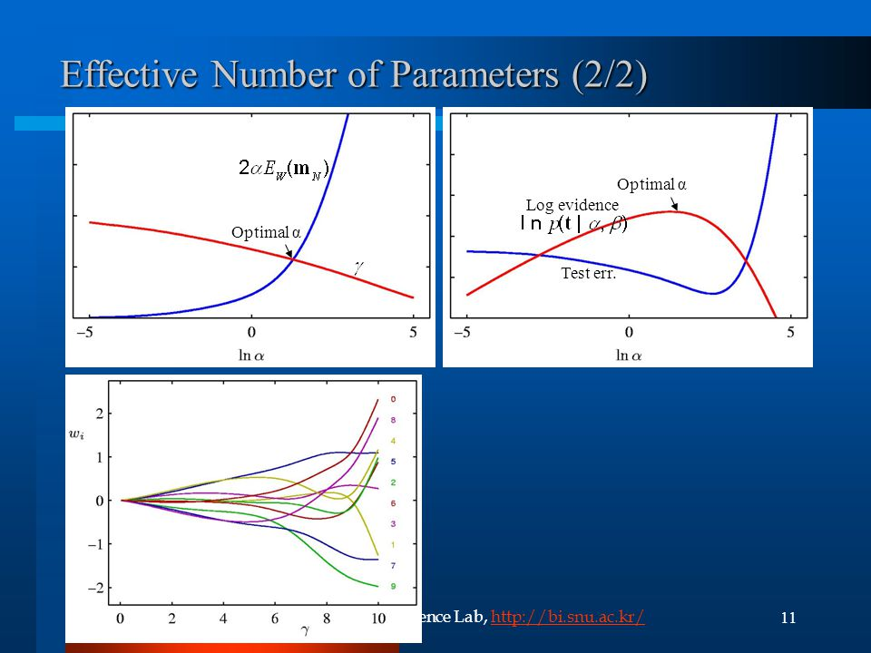Effective Number of Parameters (2/2)