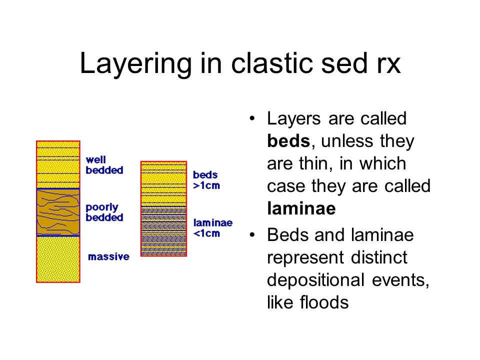 Layering in clastic sed rx