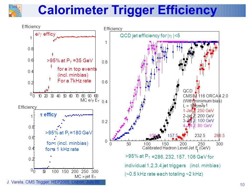 Calorimeter Trigger Efficiency