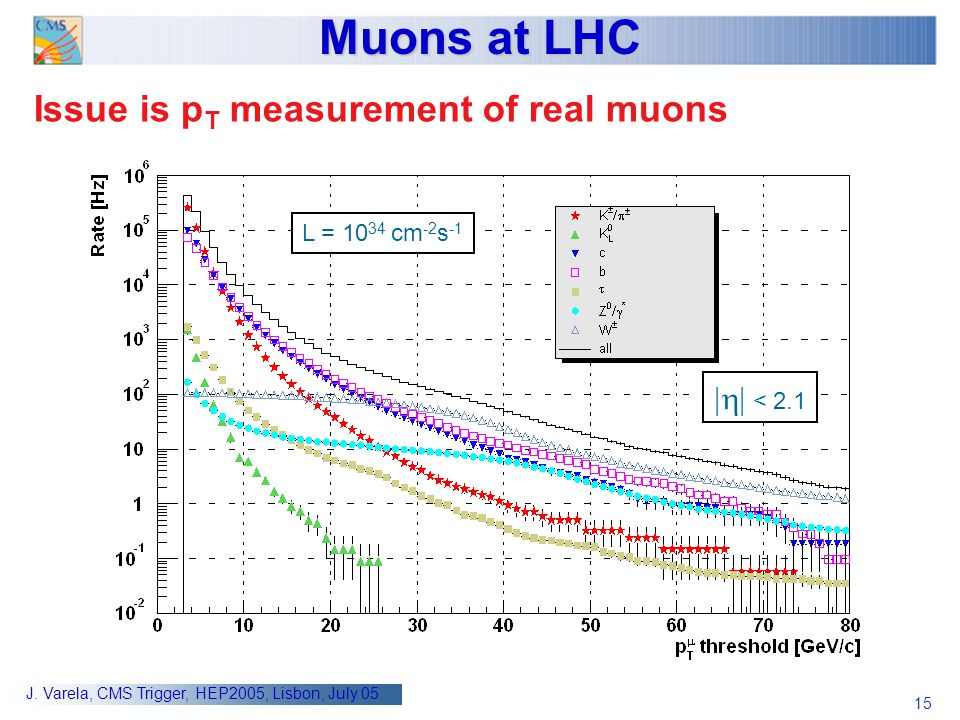 Muons at LHC Issue is pT measurement of real muons |h| < 2.1