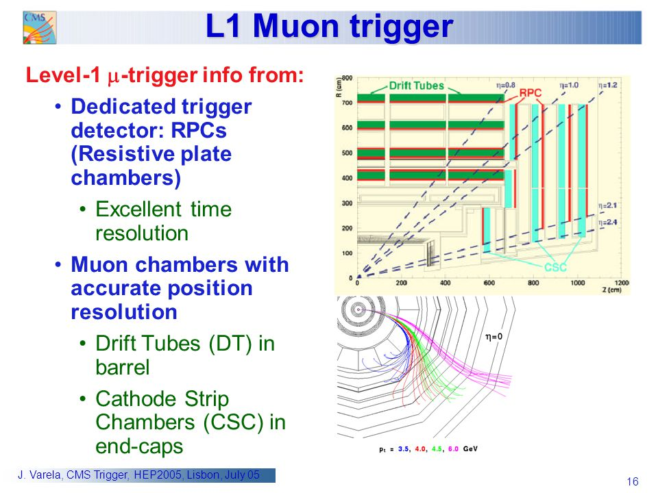 L1 Muon trigger Level-1 m-trigger info from:
