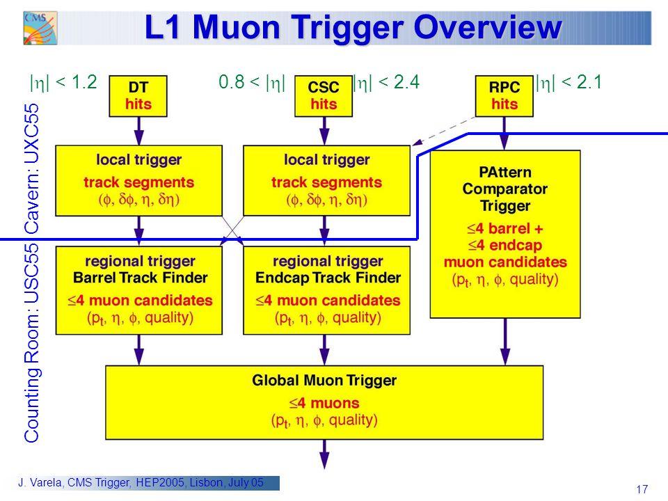 L1 Muon Trigger Overview