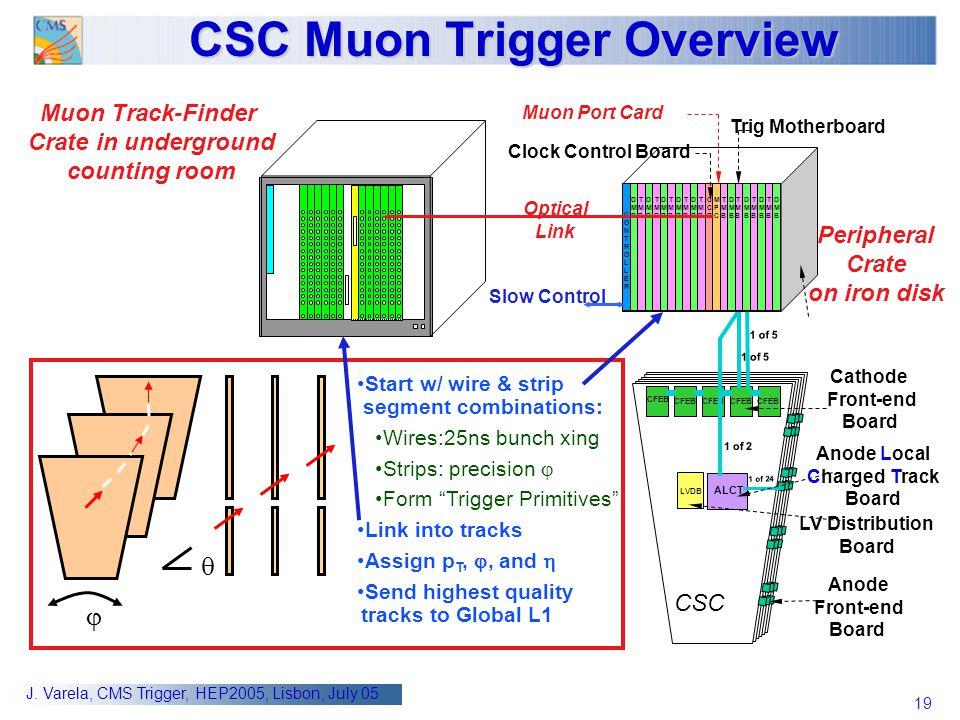 CSC Muon Trigger Overview