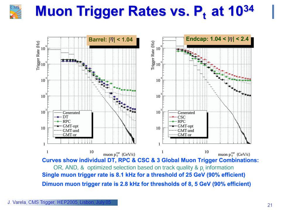 Muon Trigger Rates vs. Pt at 1034