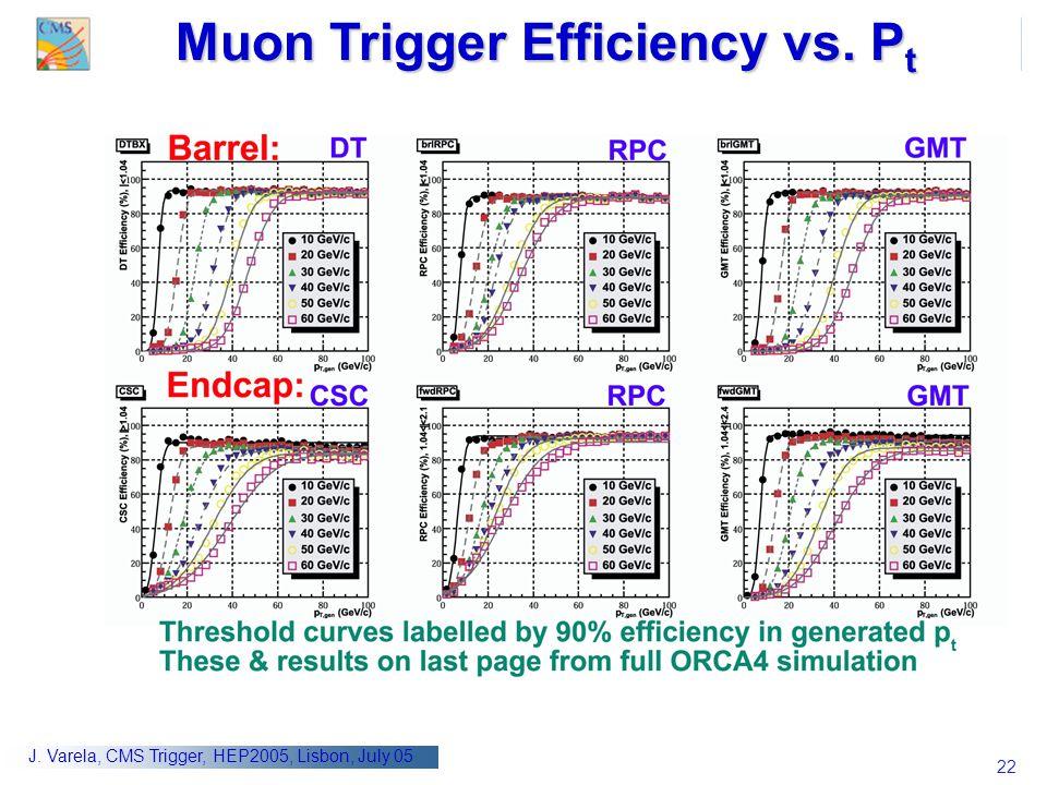 Muon Trigger Efficiency vs. Pt