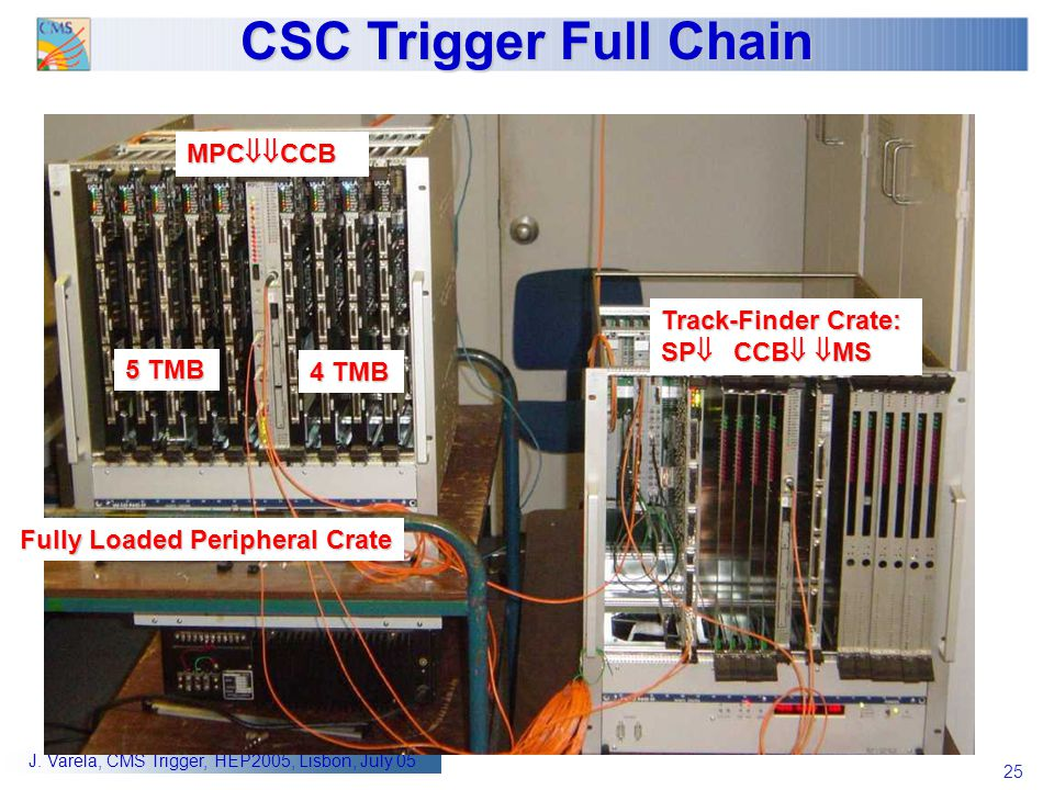 CSC Trigger Full Chain MPCCCB Track-Finder Crate: SP CCB MS 5 TMB