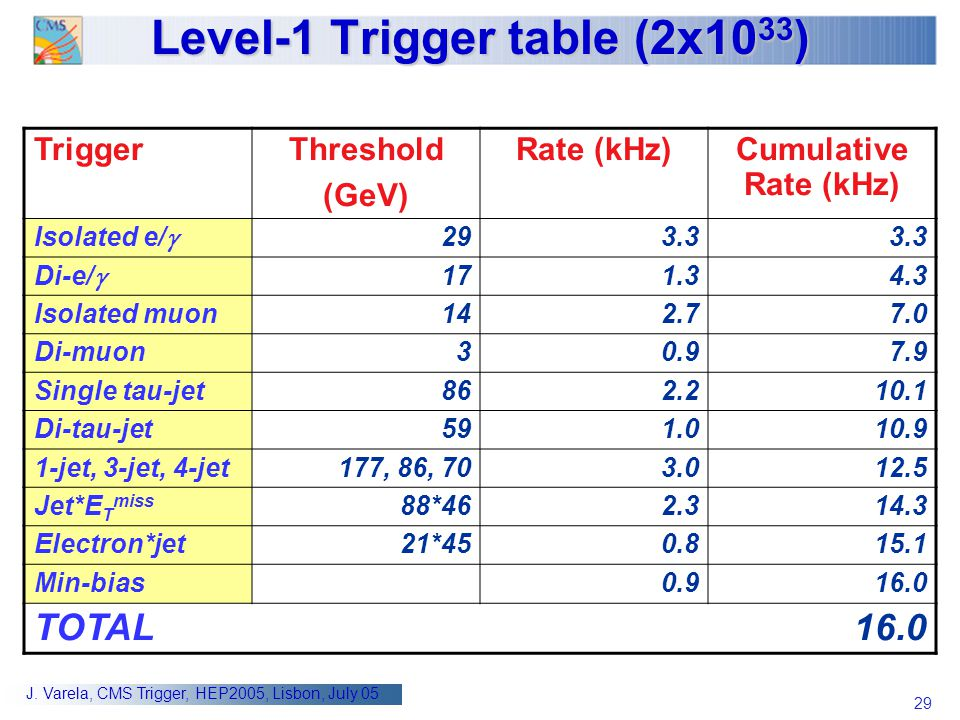 Level-1 Trigger table (2x1033)