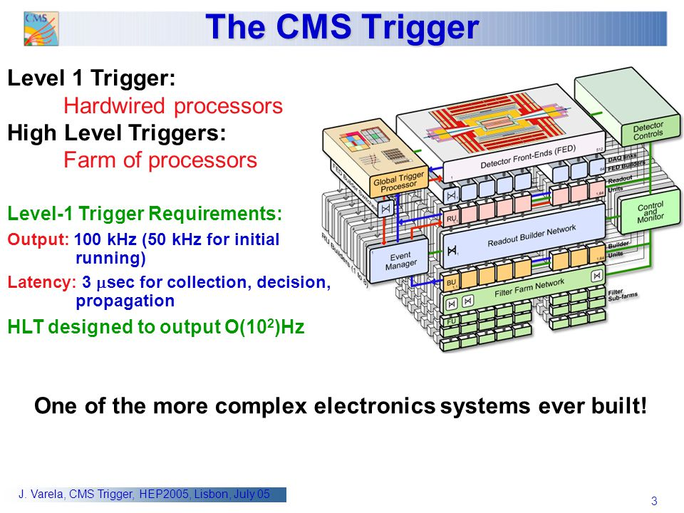 The CMS Trigger Level 1 Trigger: Hardwired processors