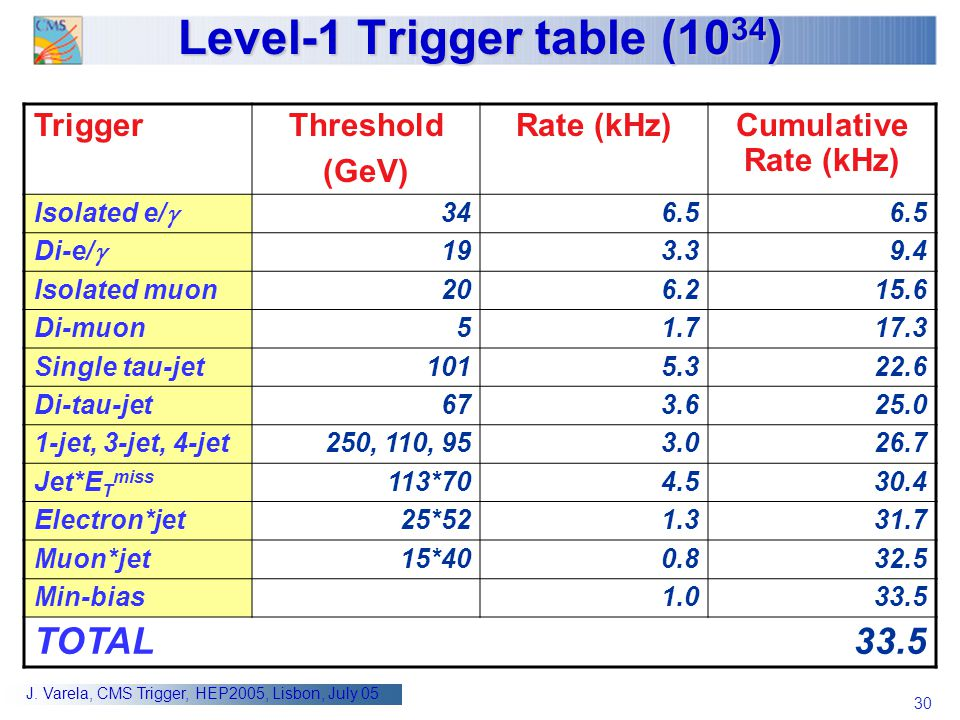 Level-1 Trigger table (1034)