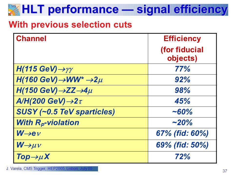 HLT performance — signal efficiency