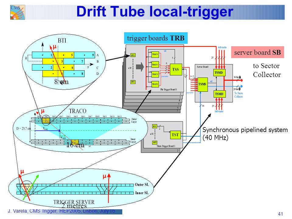 Drift Tube local-trigger