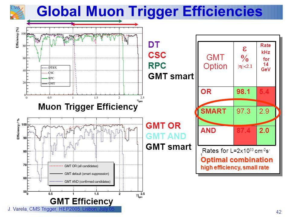 Global Muon Trigger Efficiencies