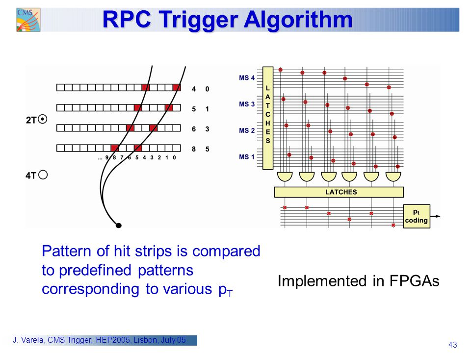 RPC Trigger Algorithm Pattern of hit strips is compared