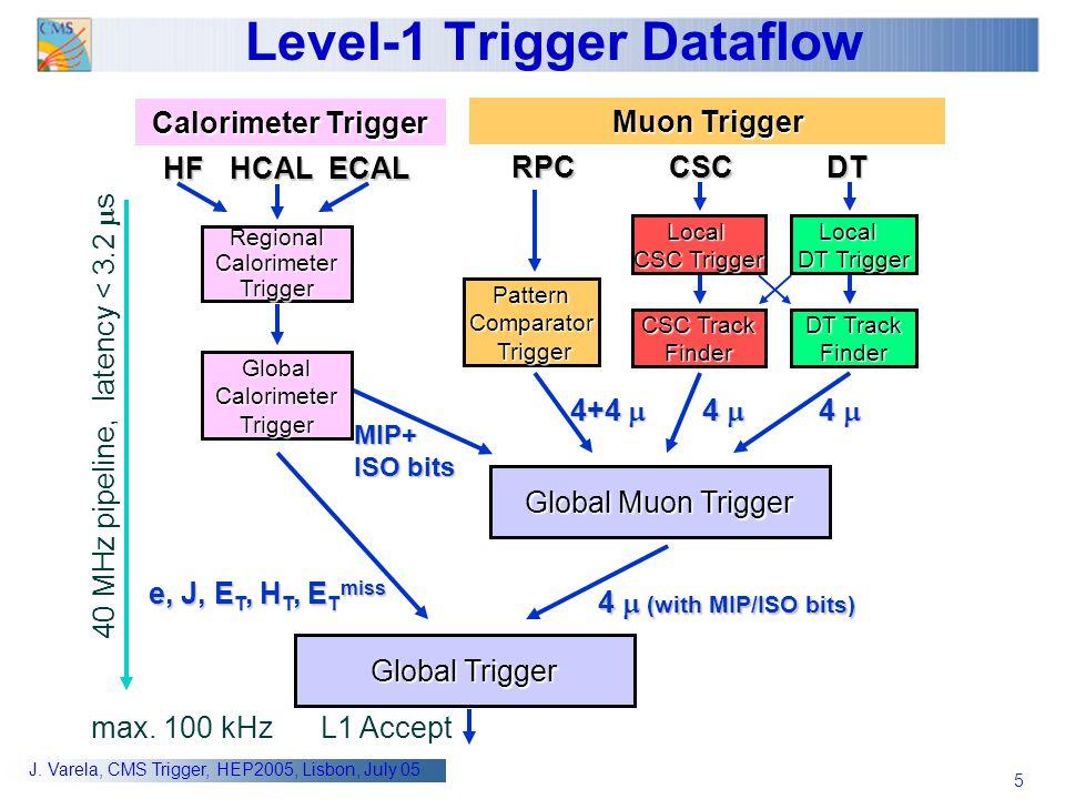 Level-1 Trigger Dataflow