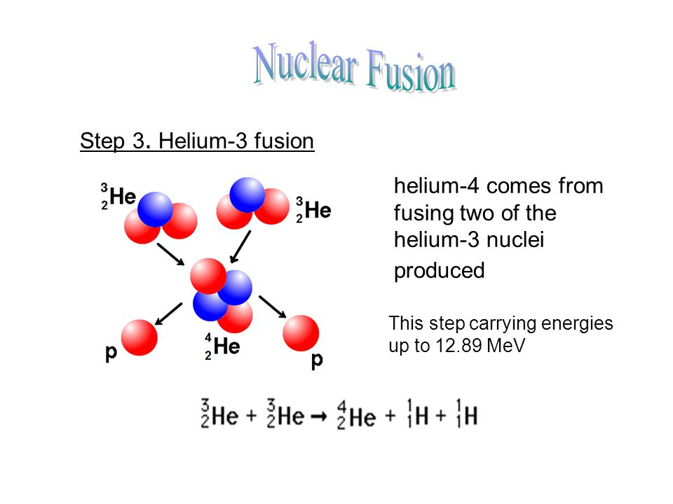 Nuclear Fusion Step 3. Helium-3 fusion