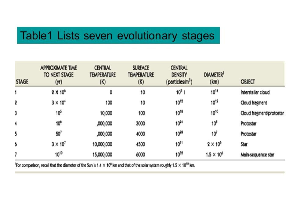 Table1 Lists seven evolutionary stages