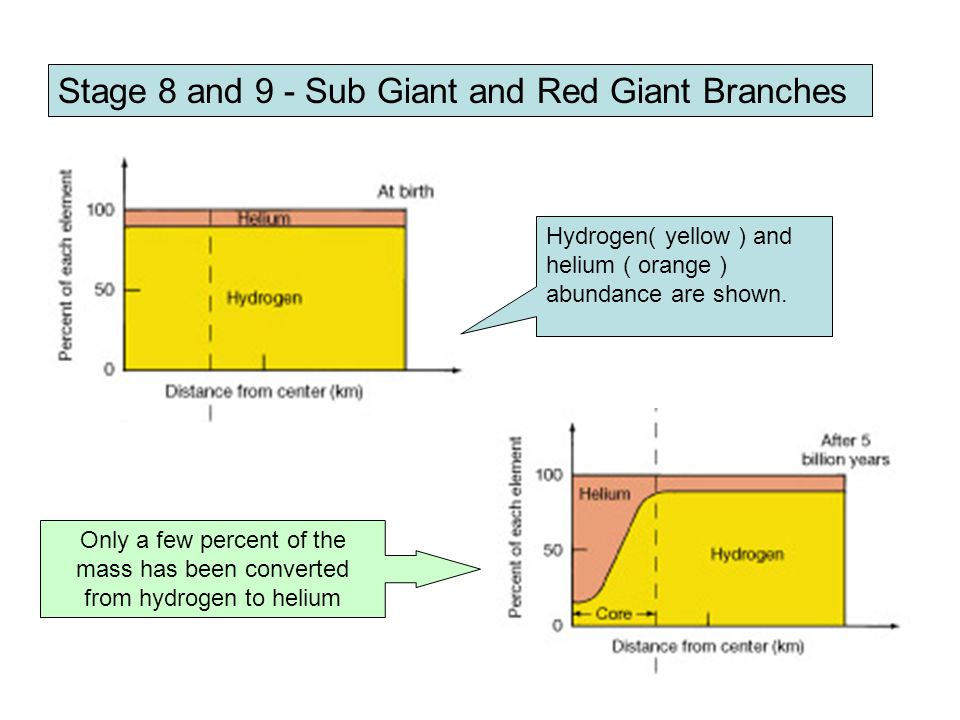 Stage 8 and 9 - Sub Giant and Red Giant Branches