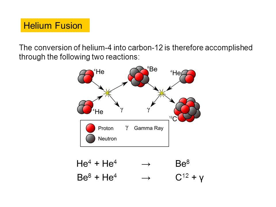Helium Fusion He4 + He4 → Be8 Be8 + He4 C12 + γ