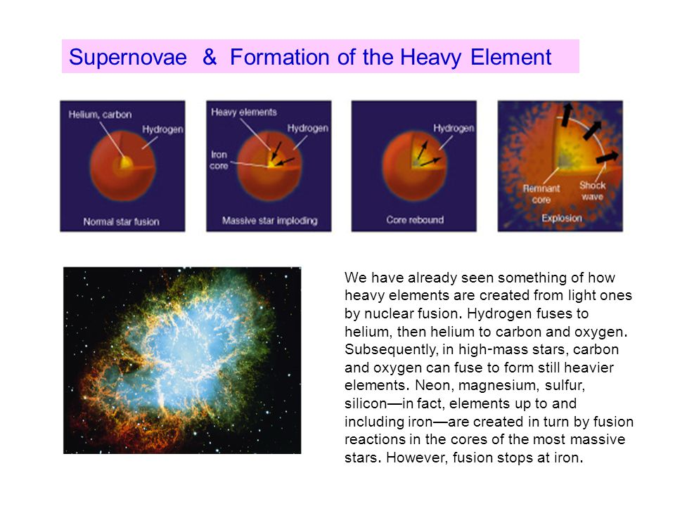 Supernovae & Formation of the Heavy Element