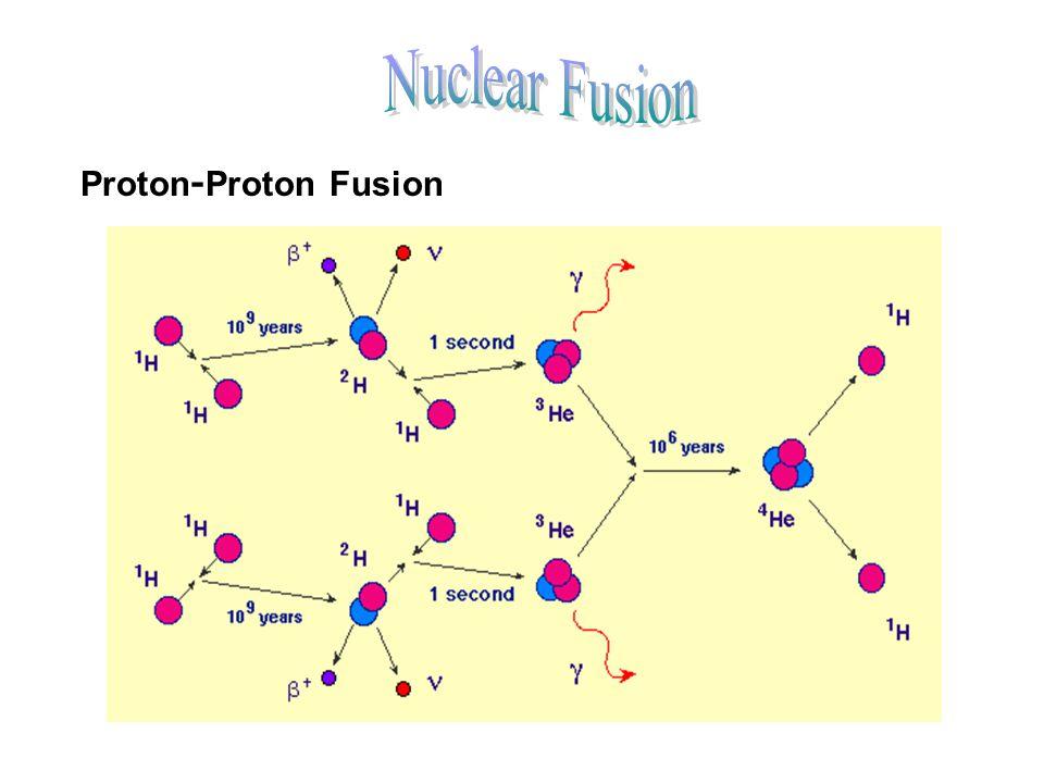 Nuclear Fusion Proton-Proton Fusion