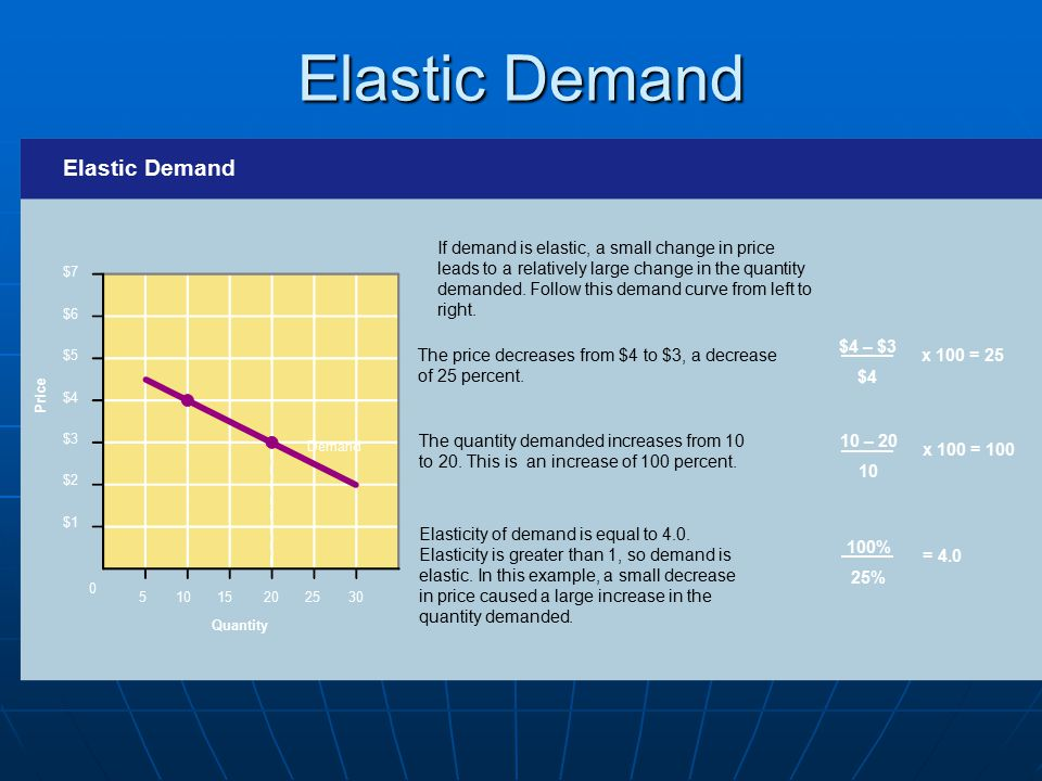 Elastic Demand Elastic Demand