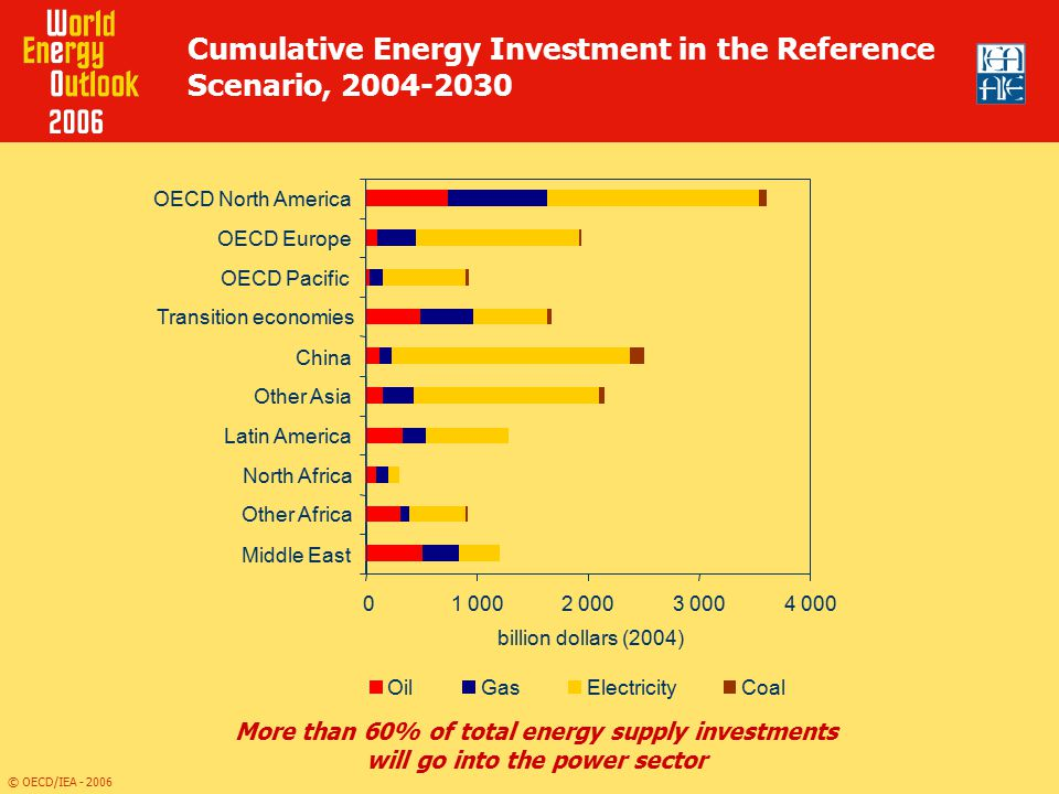 Cumulative Energy Investment in the Reference Scenario, 2004-2030