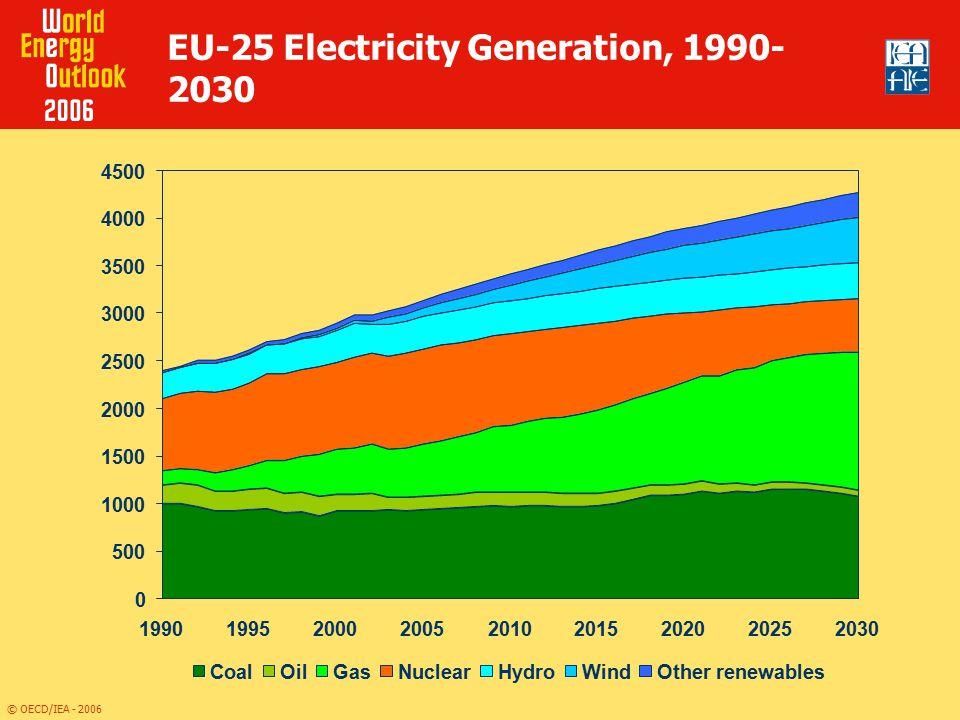 EU-25 Electricity Generation, 1990-2030