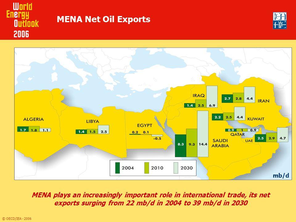 MENA Net Oil Exports mb/d.