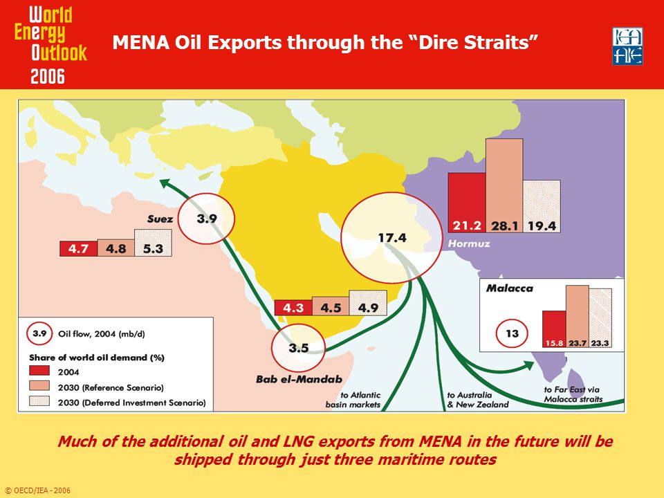 MENA Oil Exports through the Dire Straits