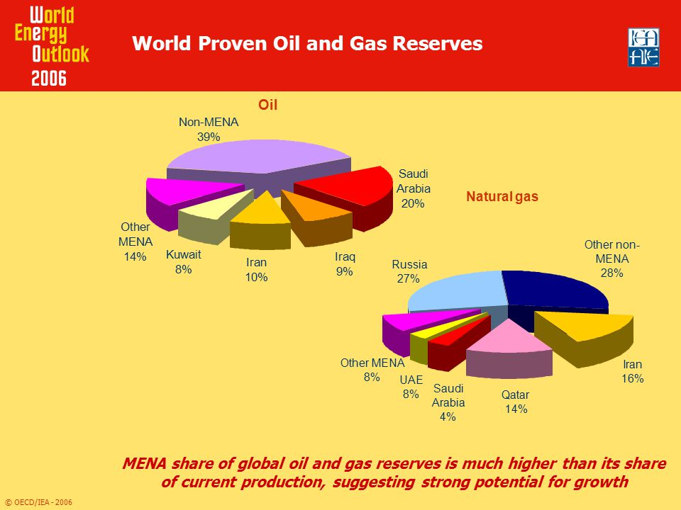 World Proven Oil and Gas Reserves