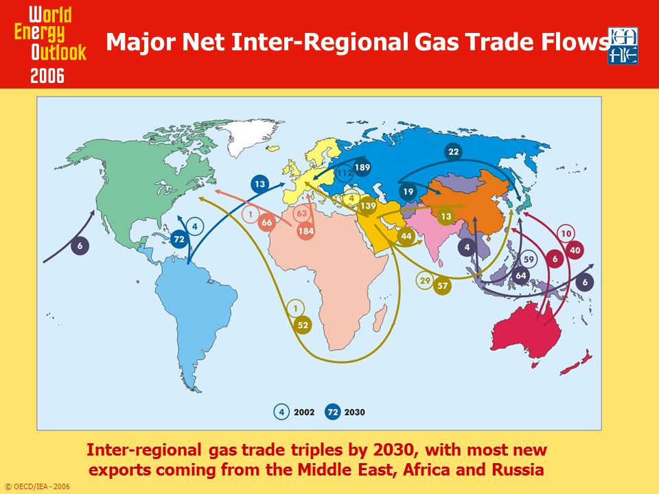 Major Net Inter-Regional Gas Trade Flows
