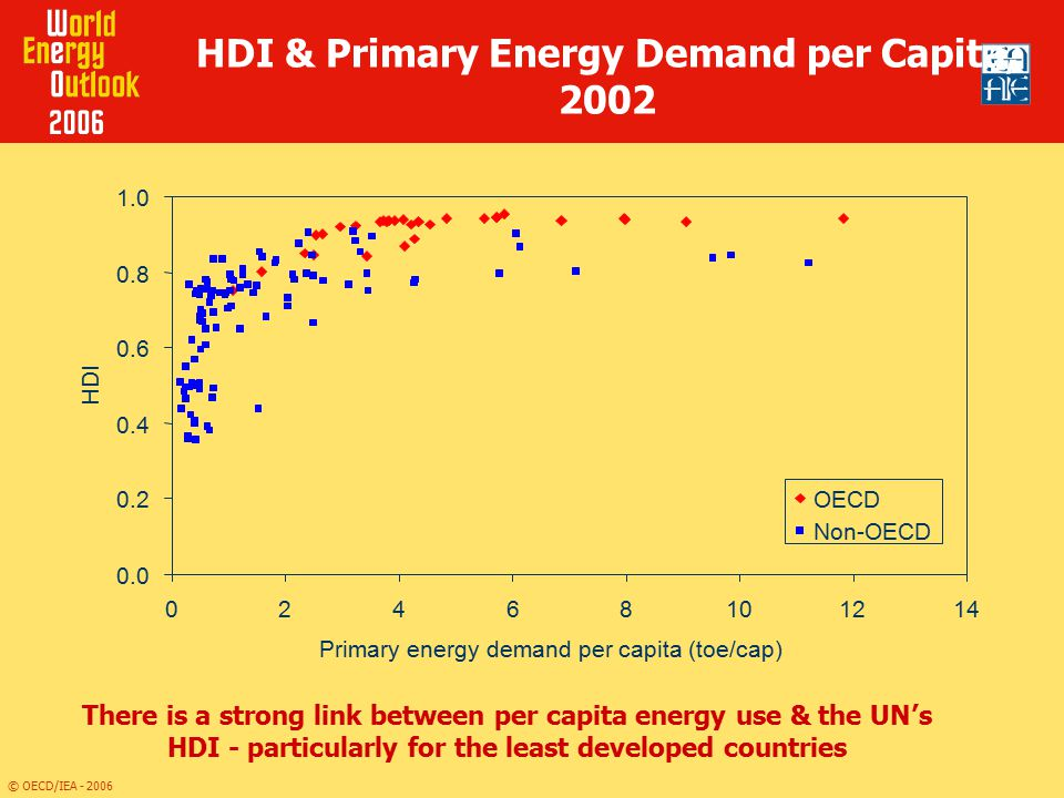 HDI & Primary Energy Demand per Capita, 2002