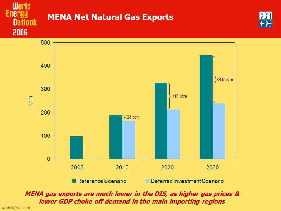 MENA Net Natural Gas Exports