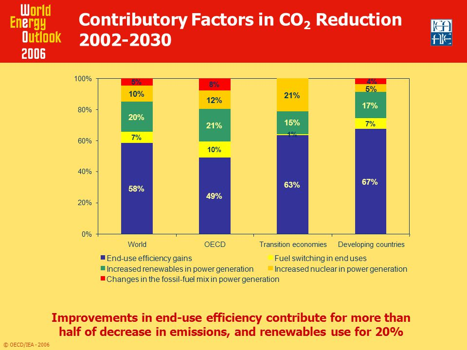 Contributory Factors in CO2 Reduction 2002-2030