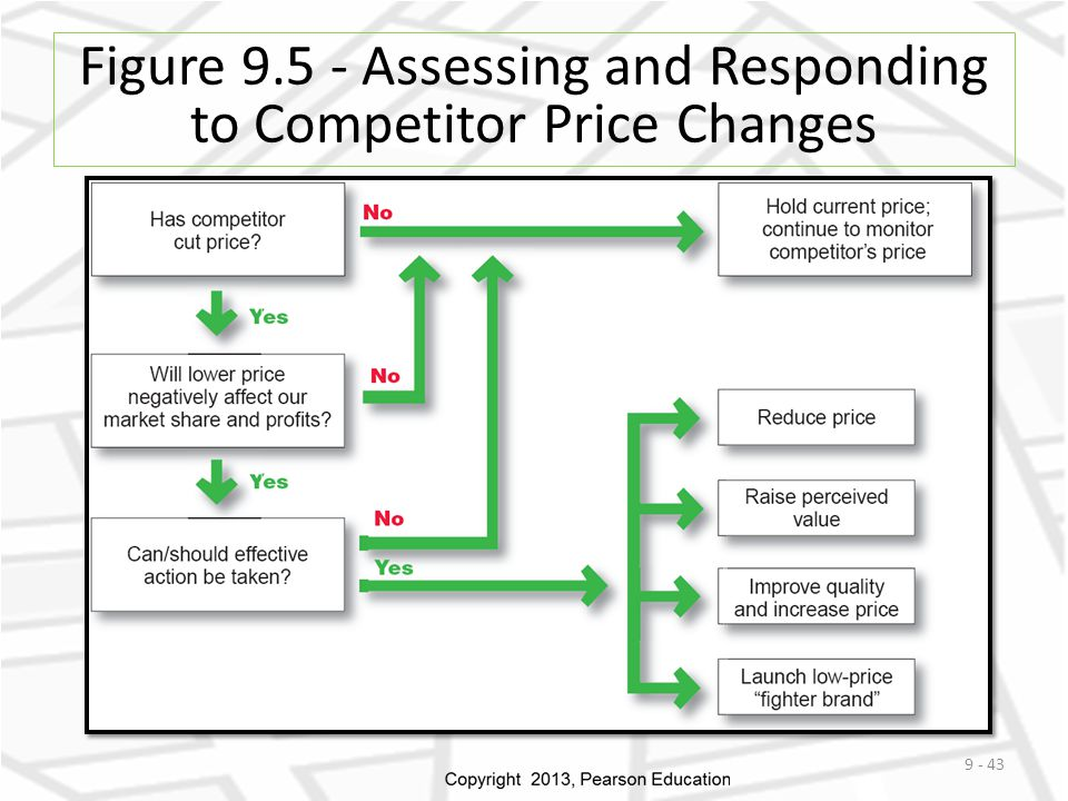 Figure 9.5 - Assessing and Responding to Competitor Price Changes