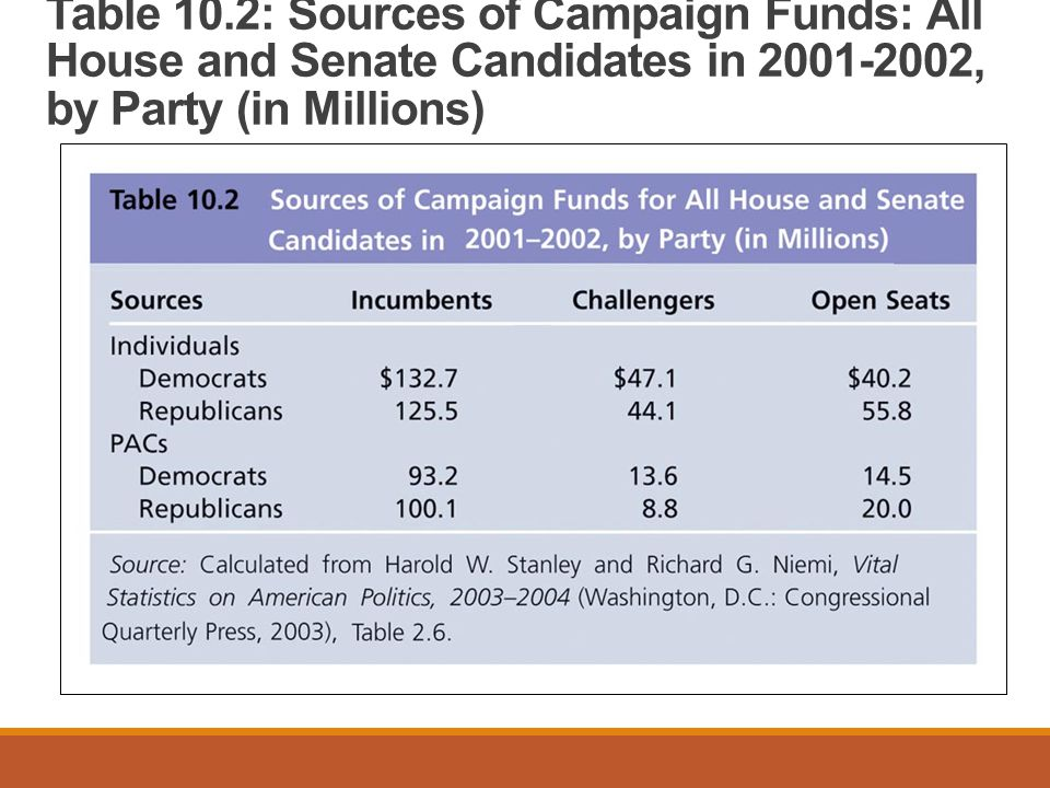 Table 10.2: Sources of Campaign Funds: All House and Senate Candidates in 2001-2002, by Party (in Millions)