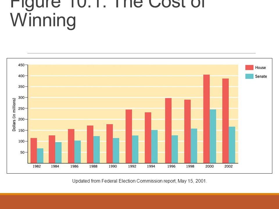 Figure 10.1: The Cost of Winning