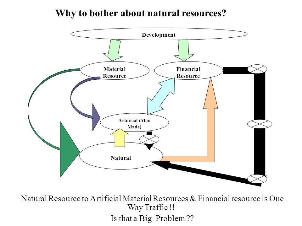 Why to bother about natural resources