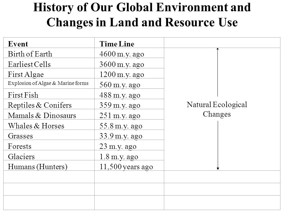 History of Our Global Environment and Changes in Land and Resource Use
